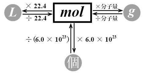 の 計算 モル