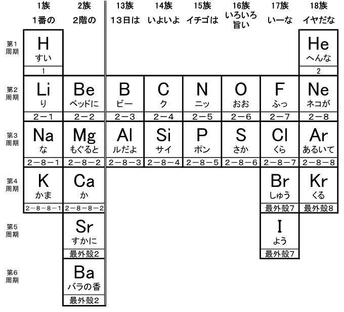 記号 の 方 原子 覚え